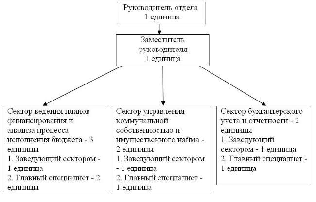 Структура ГУ «Отдел финансов