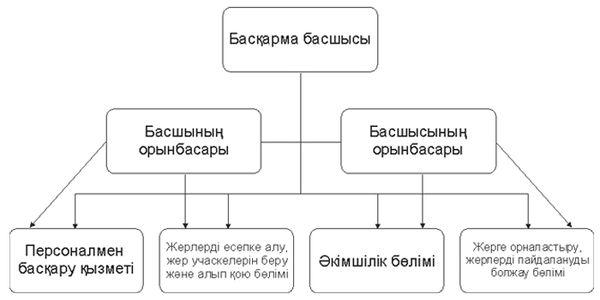 Графикалық сызба түрiнде мемлекеттiк аппаратының құрылымы